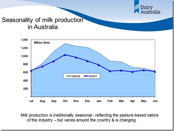 Seasonaility of Milk