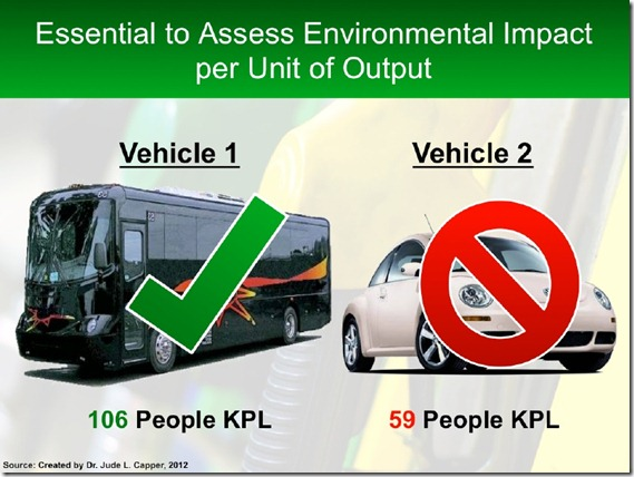 Bus vs Car