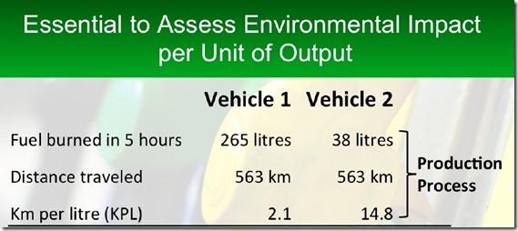 Environmental Impact per unit of Production Slide 1