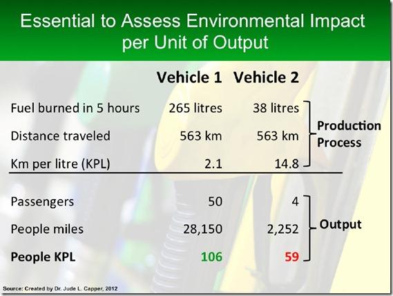 Environmental Impact per unit of Production