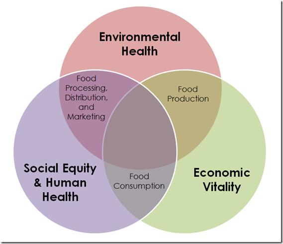 Food_System_Diagram