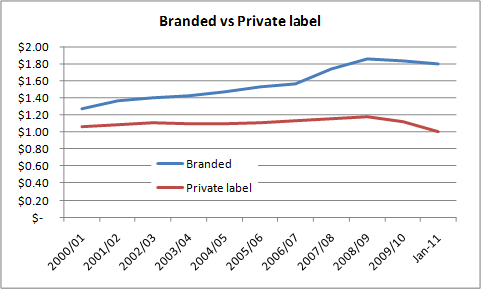 impact of private label food products The food products association (fpa) beverage, and consumer products industry as well as various private-label products.
