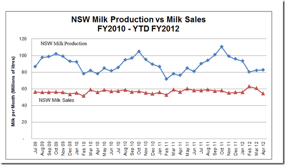 NSW Milk Production vs Sales