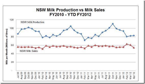 NSW Milk Production vs Sales