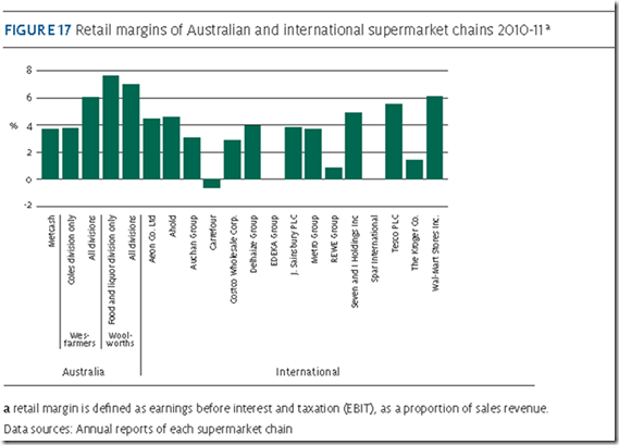 Supermarket Retail Margins