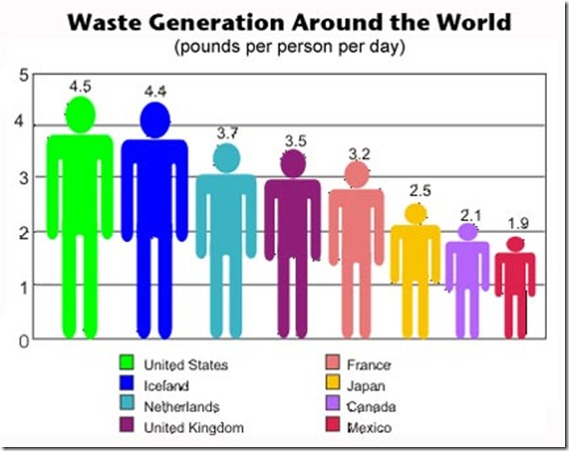 World_Waste