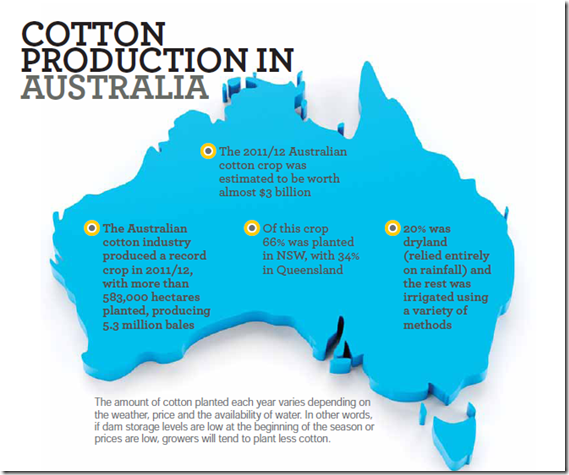 Cotton Production in Australia