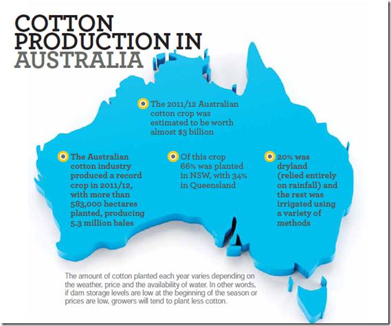 Cotton Production in Australia