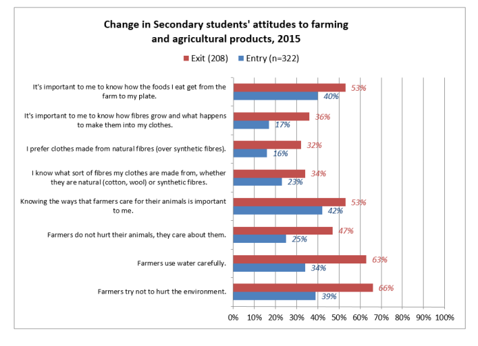 Secondary students attitudes to farming