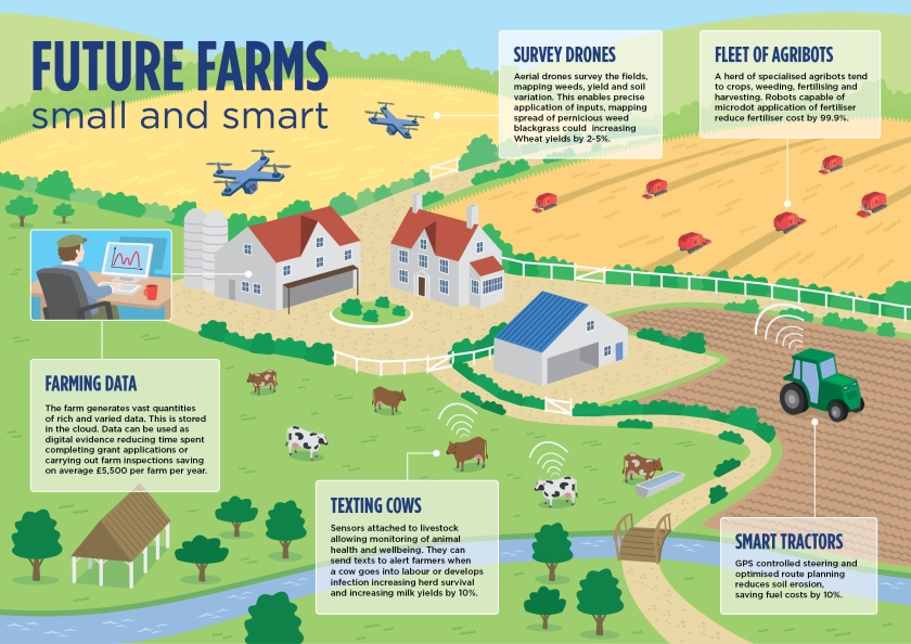 future_farms_infographic_precision_agriculture.jpg