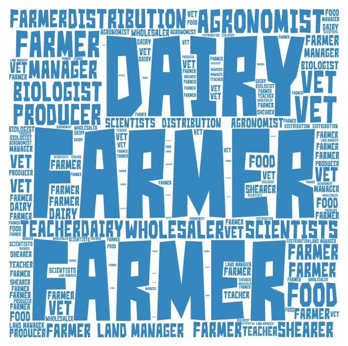 Teachers How much do you know about careers in Ag Chart