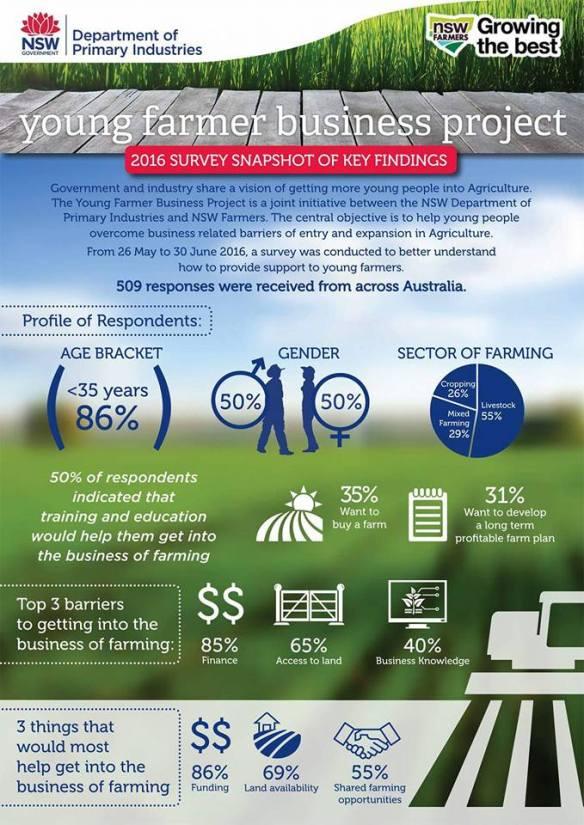 NSWFA YFCouncil Survey