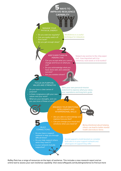 resilience-infographic