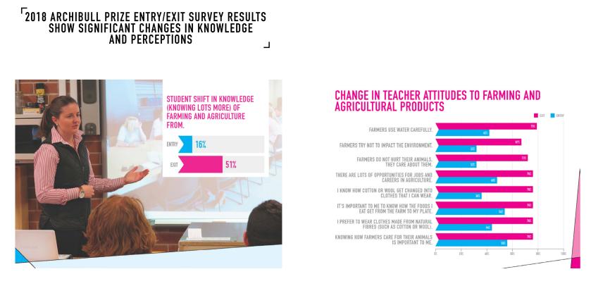 Archibull Prize Evaluation Survey .png