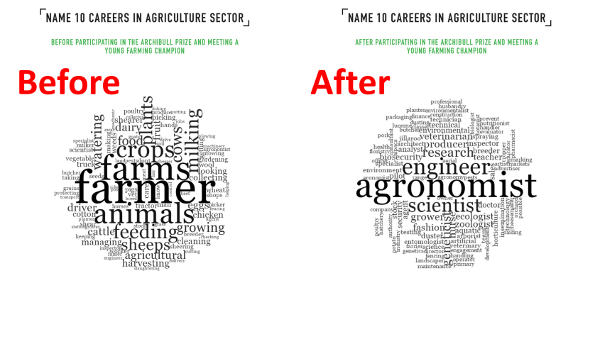 YFC Careers in Agriculture