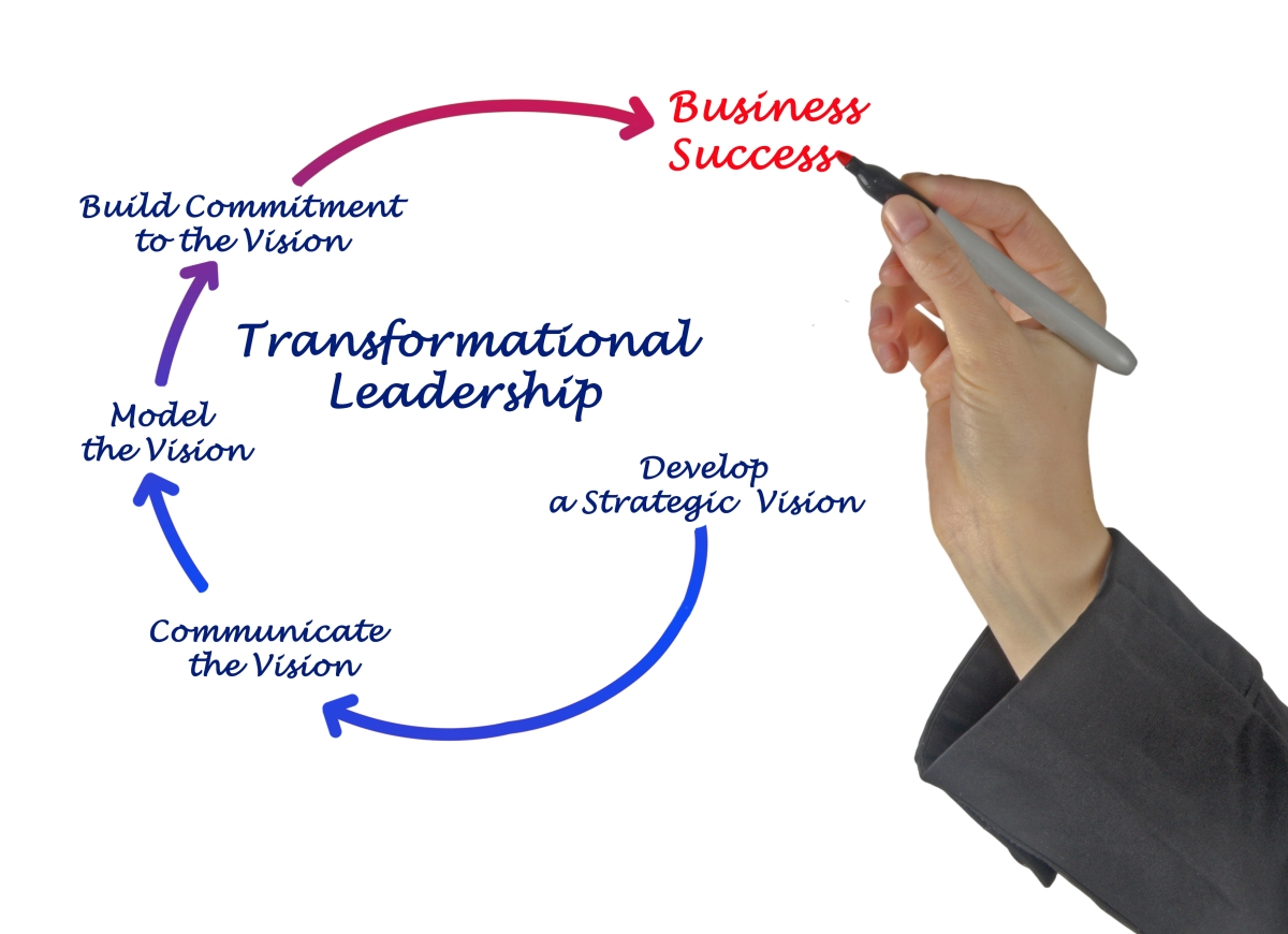 Which industries are focusing on building leaders in these complex and challengingtimes